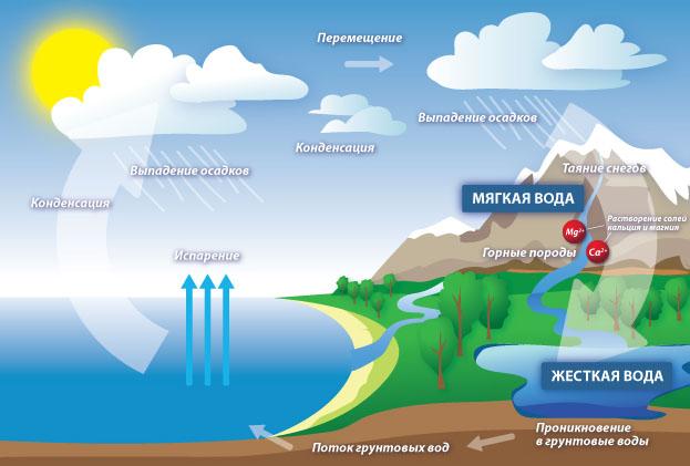 ...связанных с наличием в ней растворённых солей щёлочноземельных металлов, главным образом, кальция и магния.